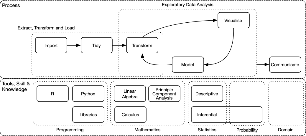The data science process and tools, skills & knowledge that support it